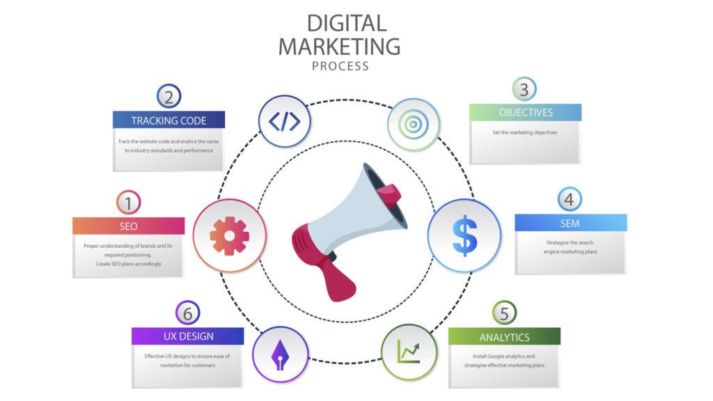 digital marketing company in oman